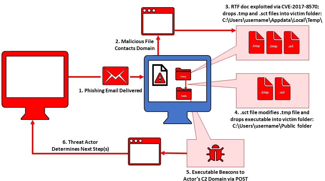 Infection Chain