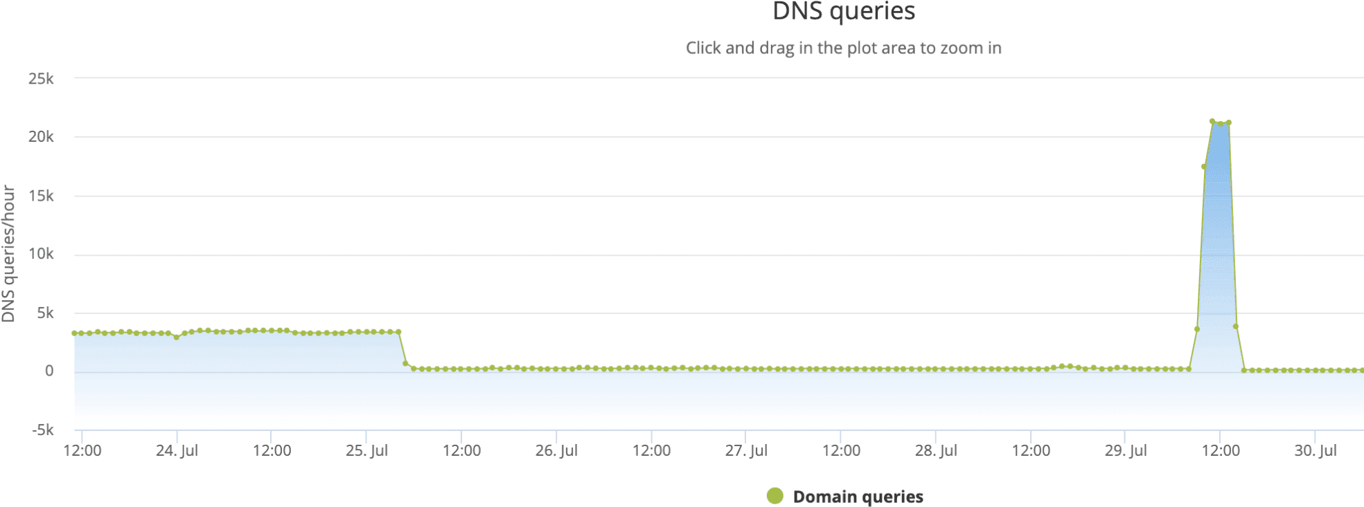 "Data from Cisco Umbrella showing queries for ""lsd.systemten[.]org"" for a few days in July. A spike of over 20,000 queries per hour were recorded on July 29, 2019."