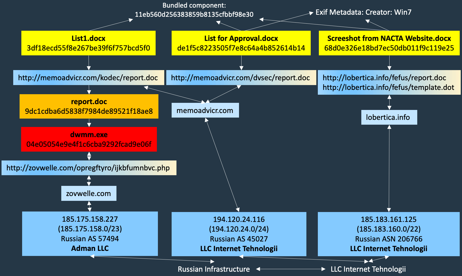 Malicious Infrastructure