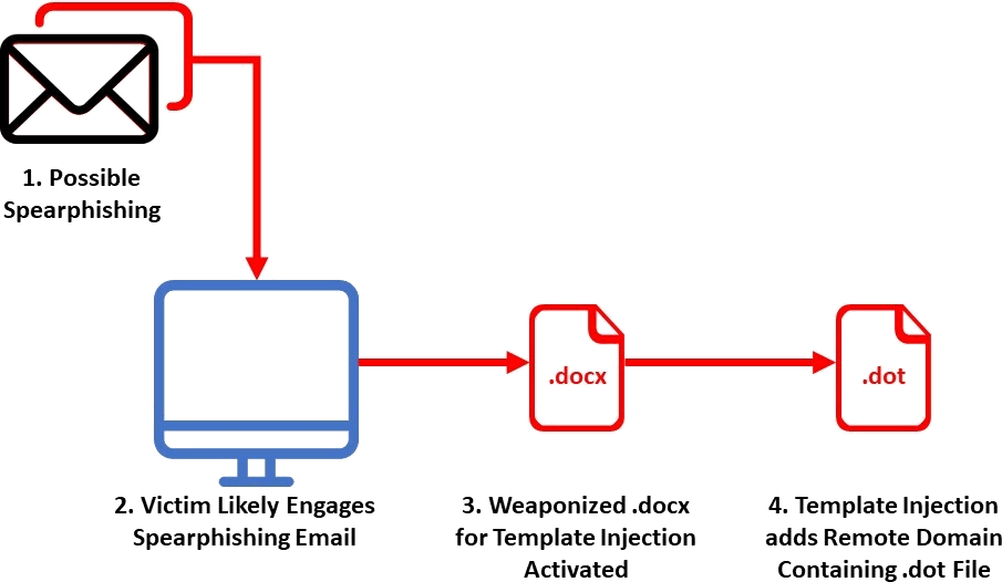 Observed Infection Chain