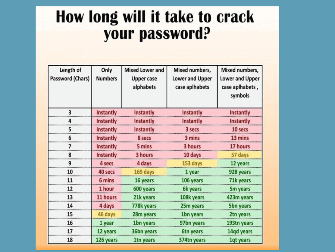 How long will it take to crack your password?