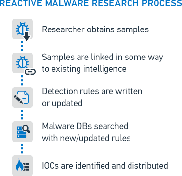 Reactive Malware Research Process