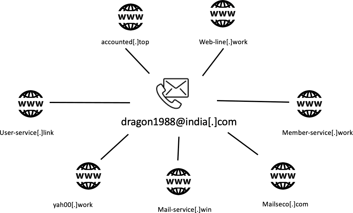 Domains registered with email address dragon1988[at]india[.]com