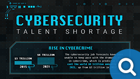 Cybersecurity Talent Shortage Infographic