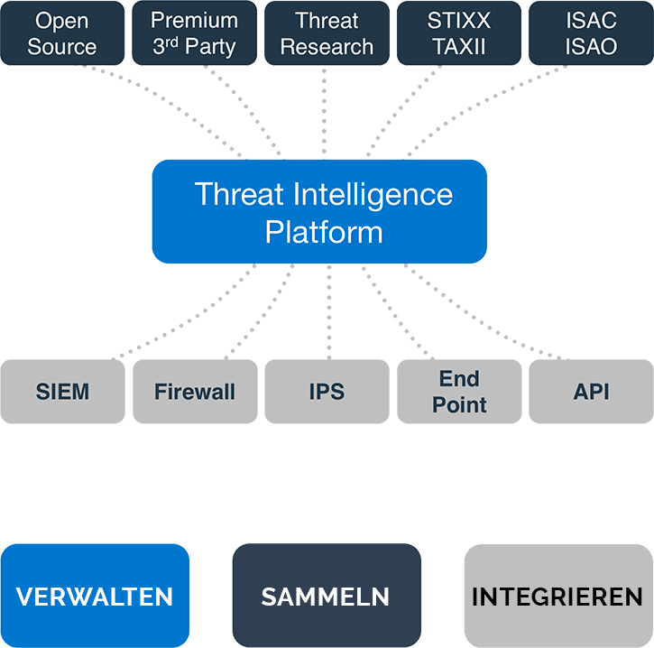 Threat Intelligence-Plattform