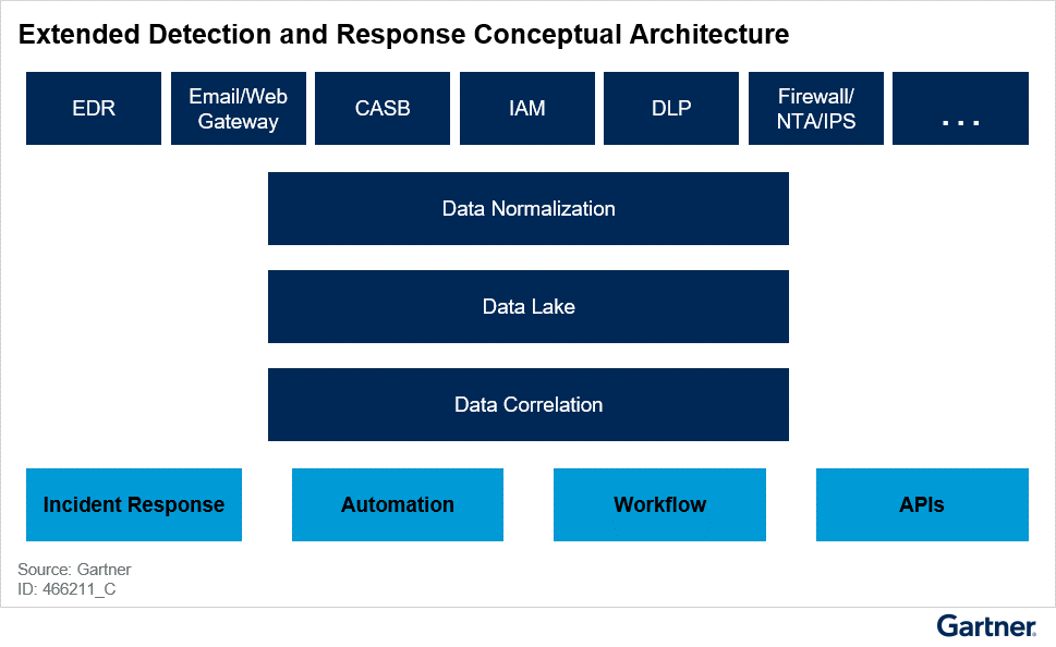 Extended Detection and Response Conceptual Architecture