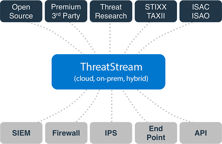 Платформа анализа информации об угрозах ThreatStream
