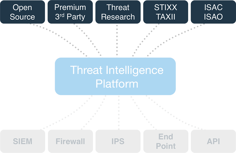 Aggregazione di Threat intelligence
