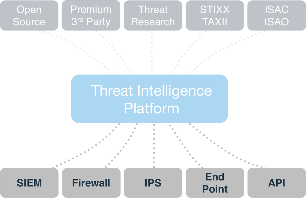 Integrazione di Threat intelligence